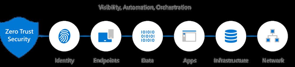 zero-trust-security-elements-diagram.png