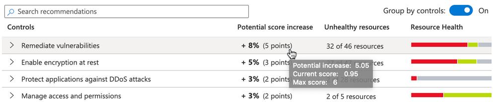 Figure 3: current score and maximum score in ASC
