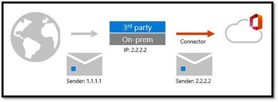 Figure 1: Mailflow with third-party filtering