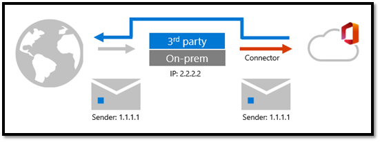 Figure 2: Mailflow with Enhanced Filtering