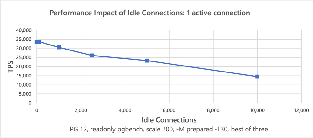 Throughput of one active connection in presence of a variable number of idle connections