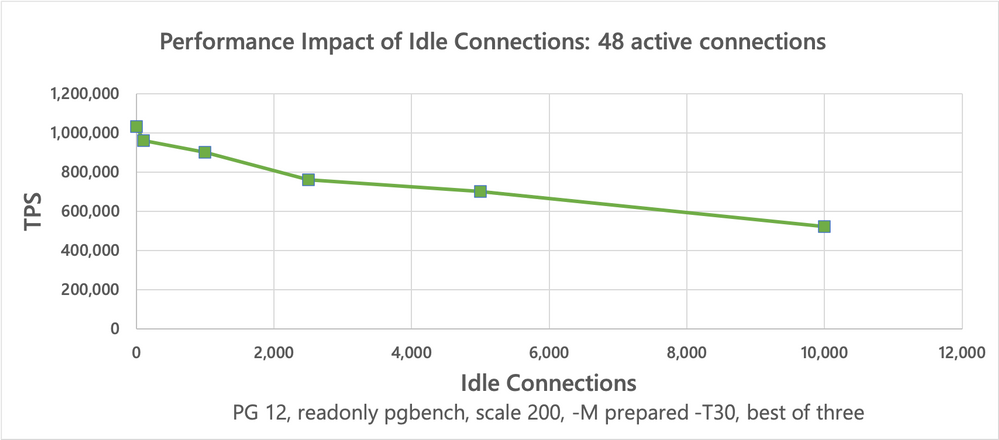 Throughput of 48 active connections in presence of a variable number of idle connections