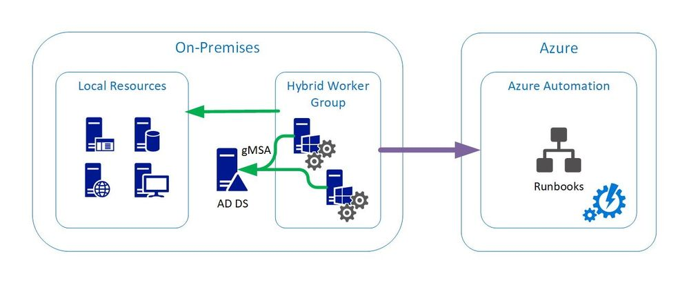 On-premises Hybrid Workers, orchestrated by Azure Automation and depending on local Domain Controllers to get the gMSA account required to access local resources
