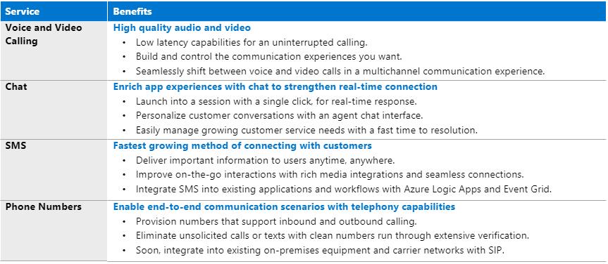 AzureCommunicationServices.png
