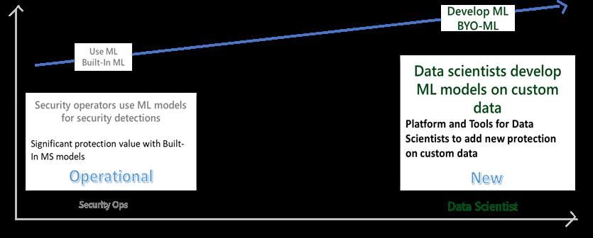 ML levels