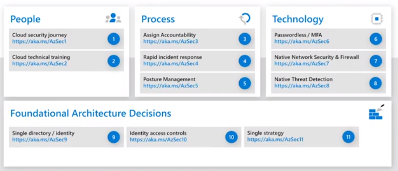Top 10 Best Practices for Azure Security
