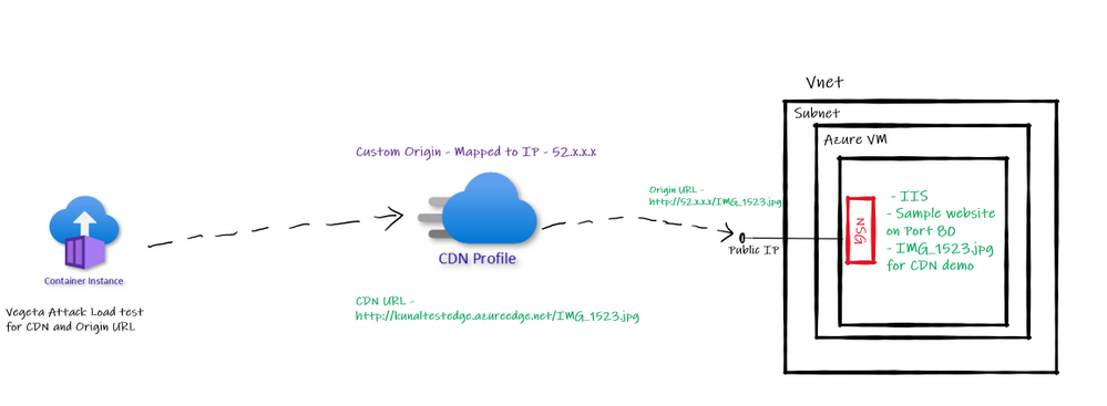Custom Origin Architecture