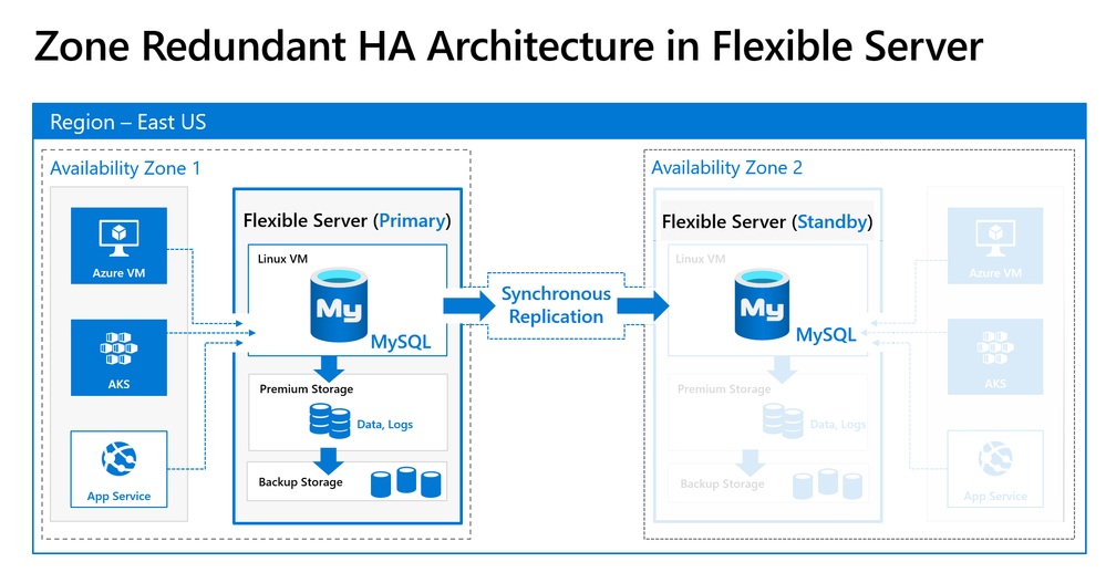 Zone Redundant HA using synchronous replication for data durability and high availability