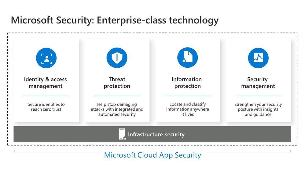 Security Stack.jpg