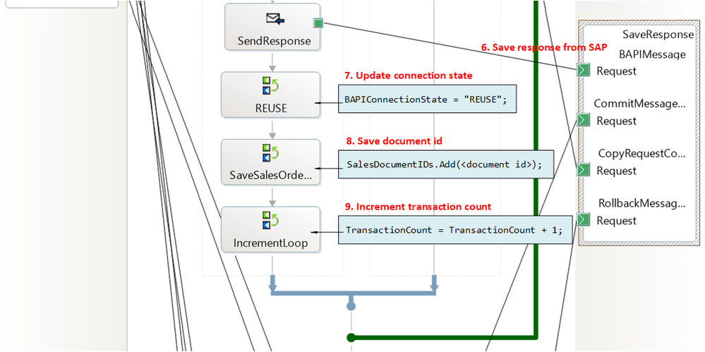 Stage 2: Receive and process BAPI transaction requests
