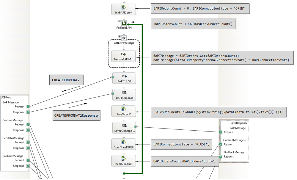 Orchestration Stage Processing the Debatched BAPI Transactions
