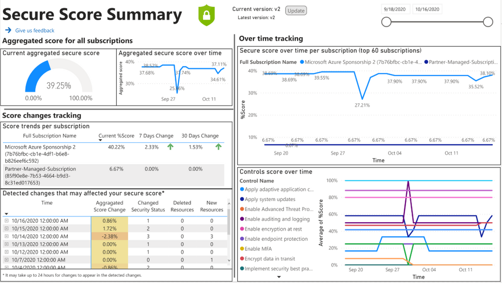 Fig 1: Secure Score Summaryreport