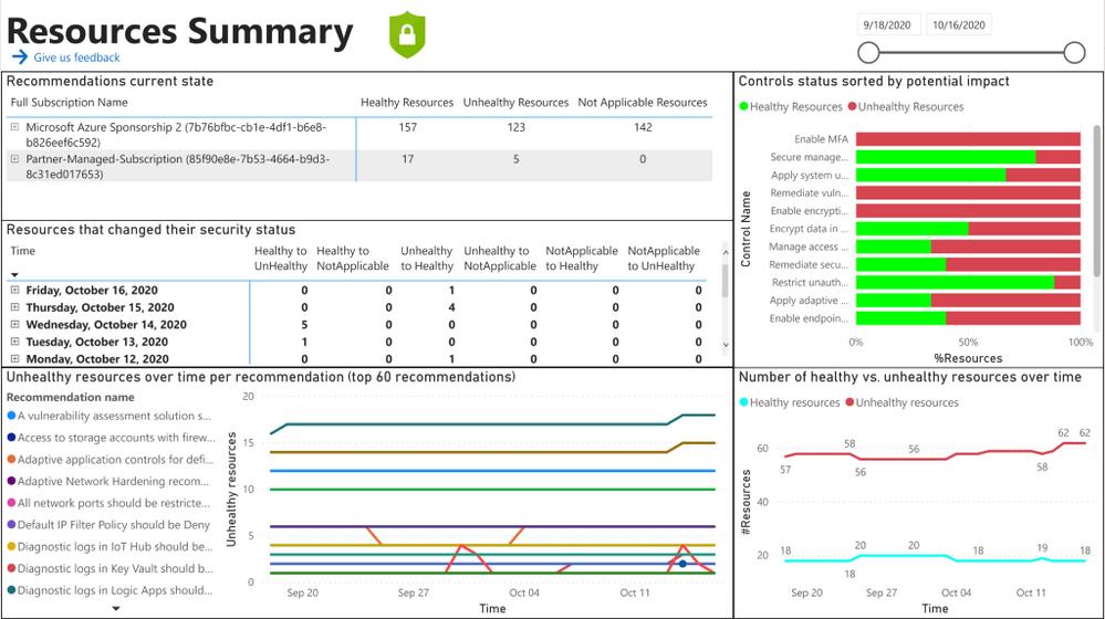Fig 2: Resources Summaryreport