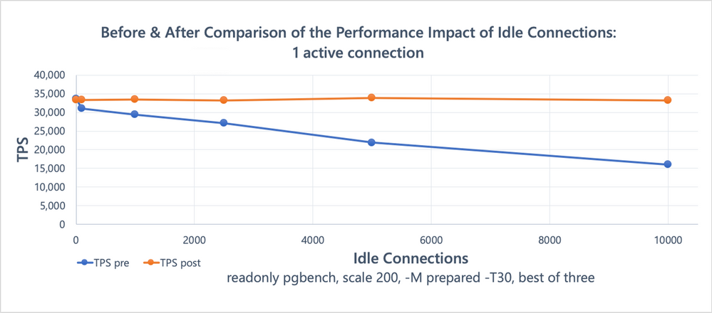 Figure 2: Benchmark result comparison (1 active connection running read-only pgbench, in presence of a variable number of idle connections), showing the effects of the snapshot scalability improvements.