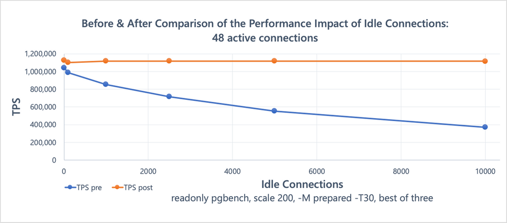 Figure 3: Benchmark result comparison (48 active connections running read-only pgbench, in presence of a variable number of idle connections), showing the effects of the snapshot scalability improvements.