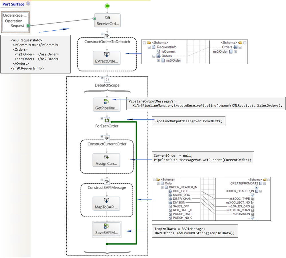 In-Orchestration Pipeline