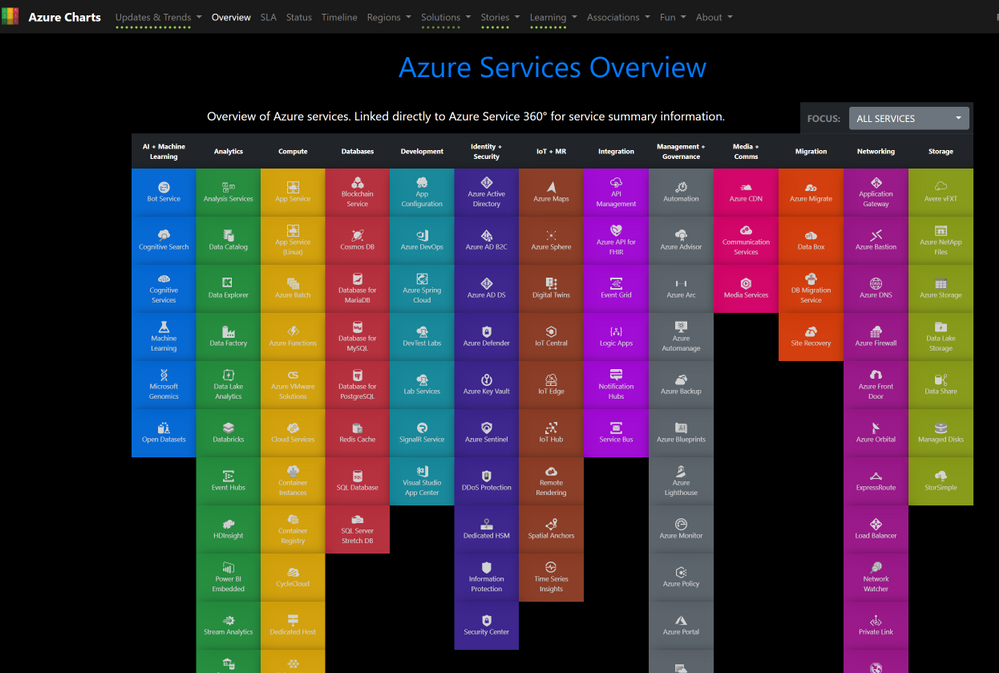 Azure Services Overview - Azure Charts_full.png