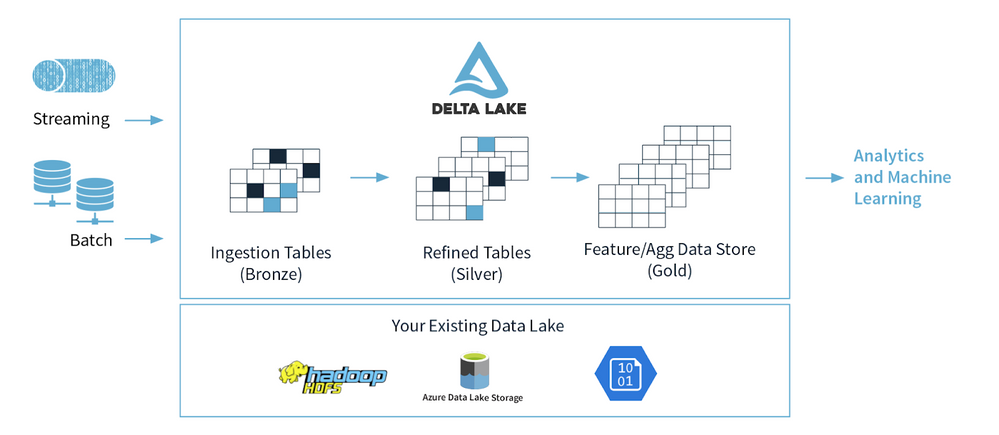 Architecting your Delta Lake with the medallion data quality data flow.png