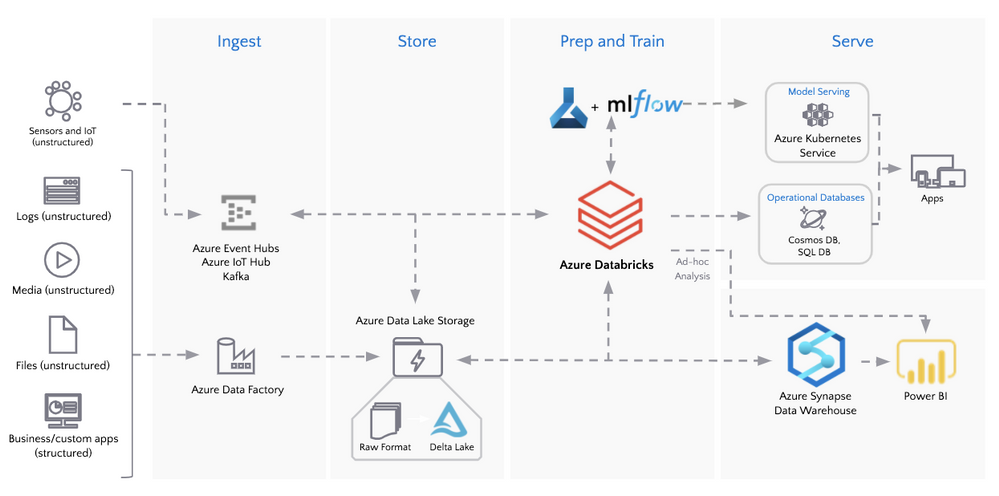 Modern Data Architecture with Azure Databricks and Delta Lake.png