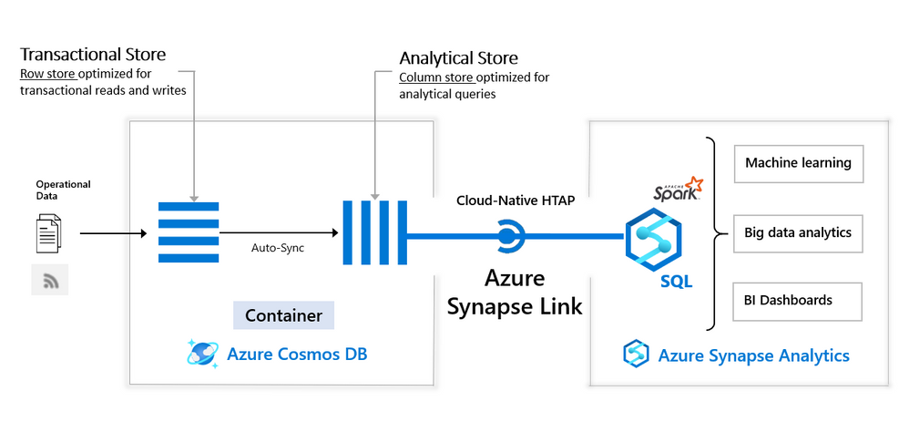 Analyze Azure CosmosDB data using Azure Synapse Link and Transact-SQL language.png