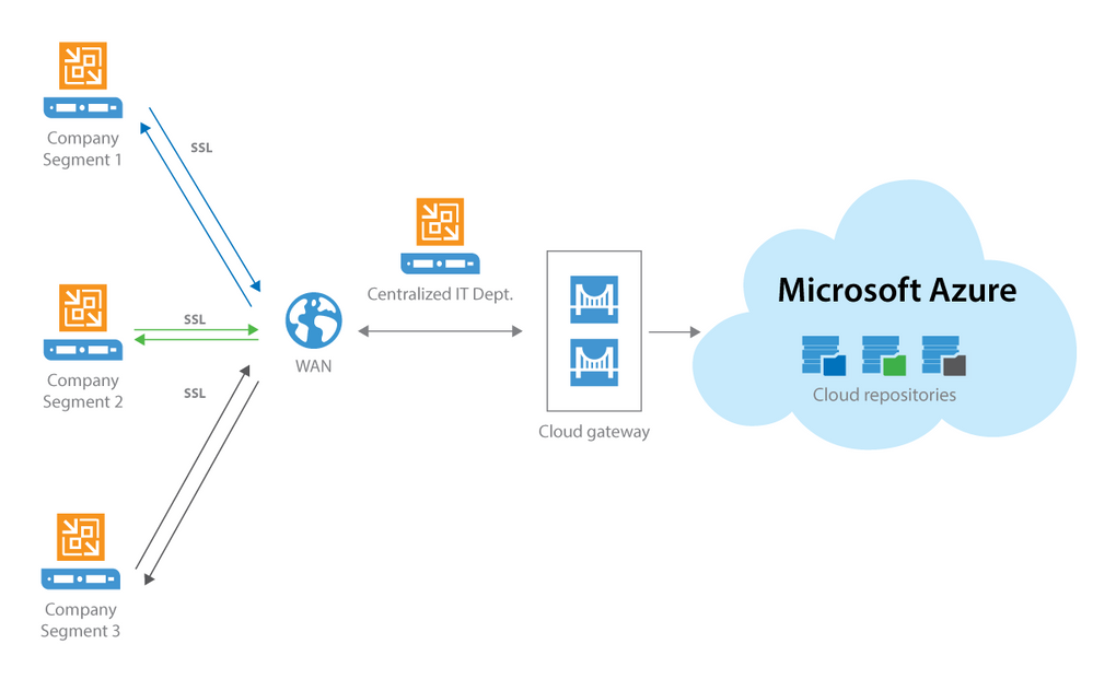 vcc-in-azure.png