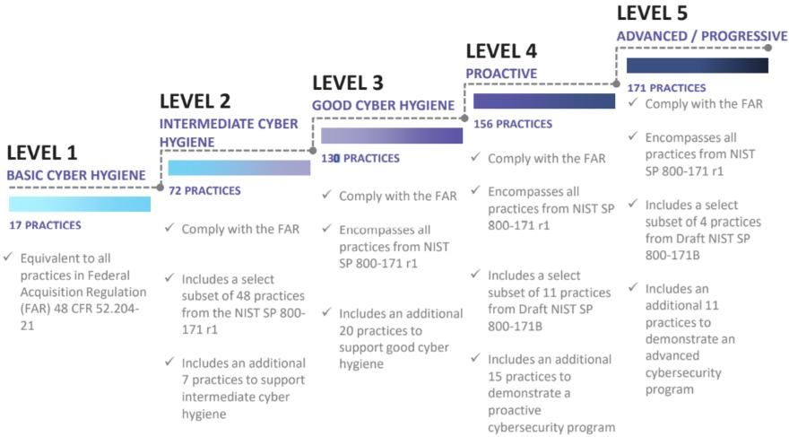 CMMC Practice Progression.png