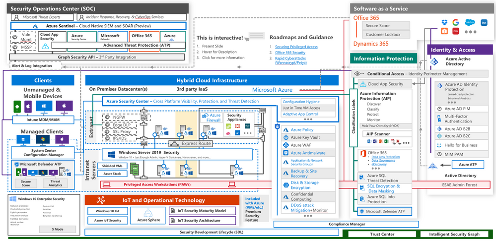 Microsoft Cybersecurity Reference Architecture.png