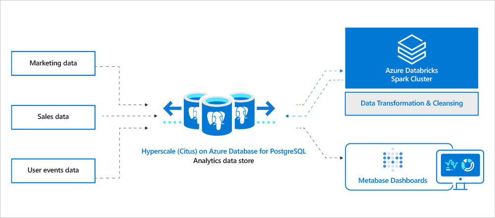 Diagram 2: Architecture diagram of our customer's analytics landscape. Includes different types of data sources including sales, marketing, user events, support, etc. Data gets ingested into Hyperscale (Citus). Azure Databricks is used as the ETL engine to clean and transform data to generate final datasets that will be visible to end-users via interactive Metabase analytics dashboards.