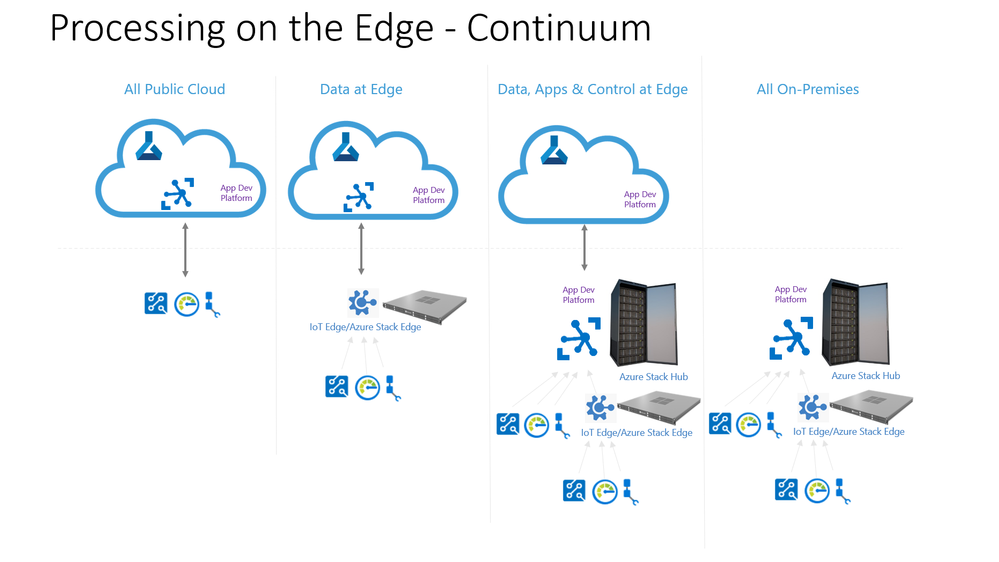 Processing on The Edge - Continuum.png