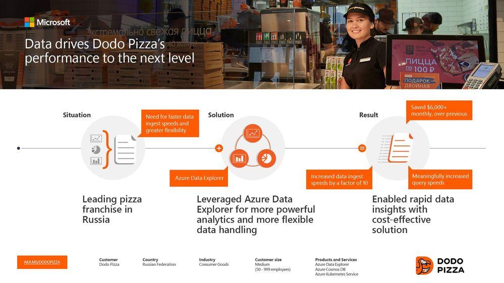 Dodo Pizza infographic.jpg