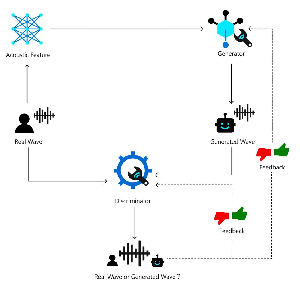 Training pipeline of the HiFiNet Vocoder