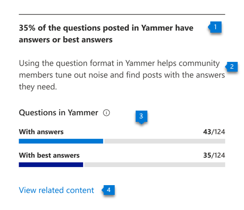 See insights about Q&A engagement in Yammer in the Communication category