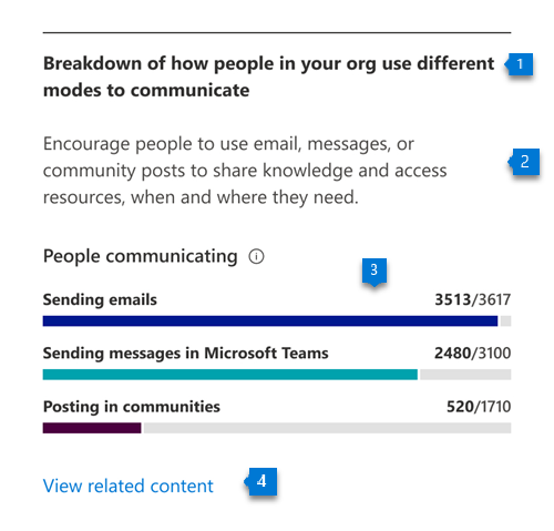 The communication score measures whether people are consistently communicating using multiple modes among email, chat, and community posts over a 28-day window