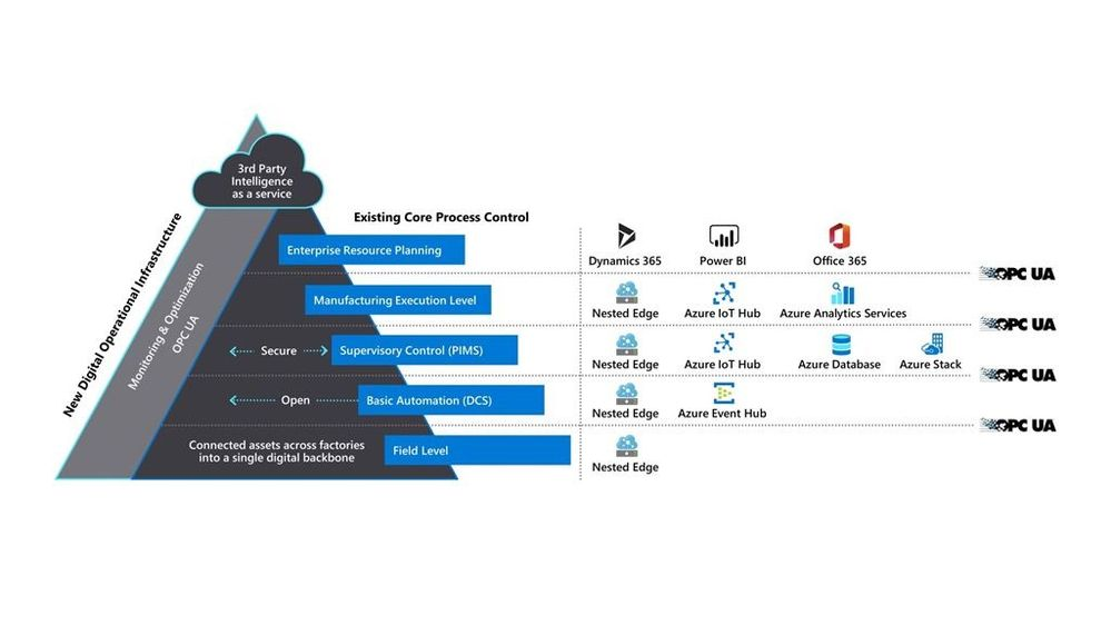 AutomationPyramid.jpg