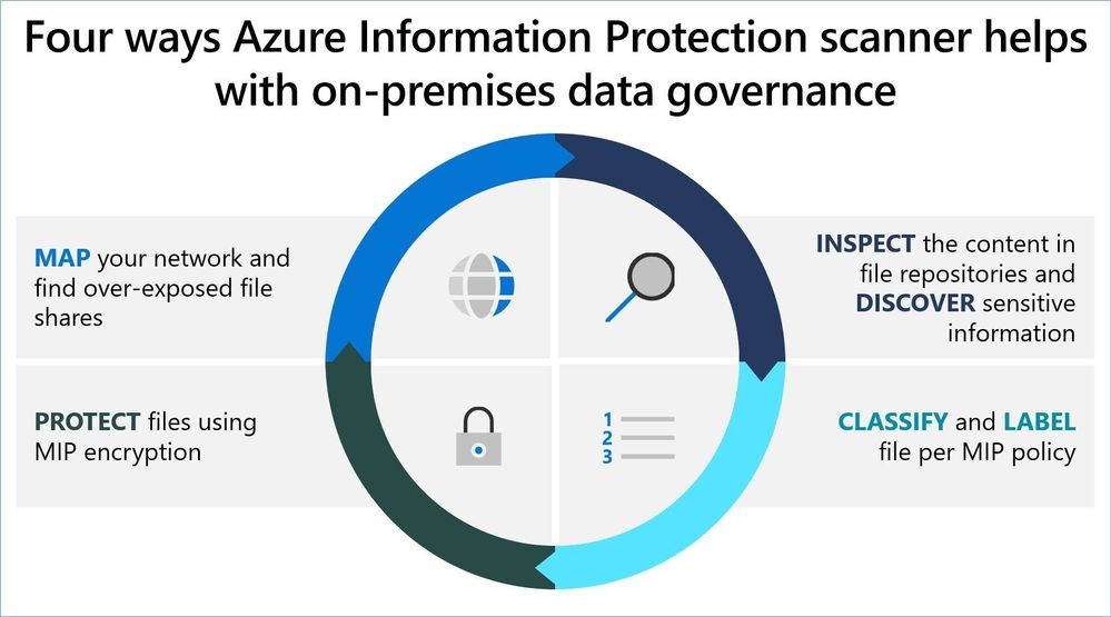 Figure 3: AIP scanner role in on-premises data governance.