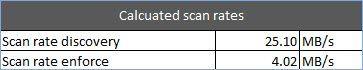 Figure 7: Sample scan rates.