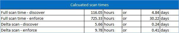 Figure 9: Reviewing estimates.