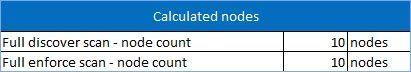 Figure 11: Reviewing estimates.