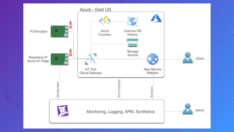 Azure IoT __ Datadog Webinar Slides.png