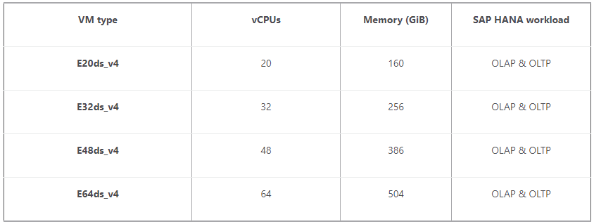 Reduce cost memory-optmized Azure VM SAP HANA.png