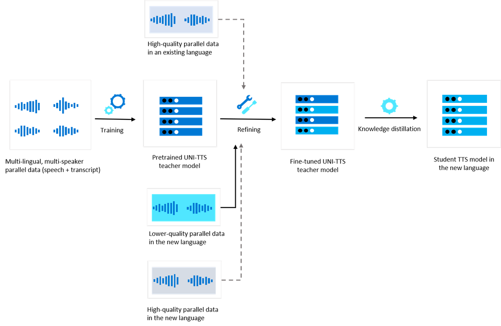 Figure 1. The offline training pipeline for the low-resource TTS voice model.