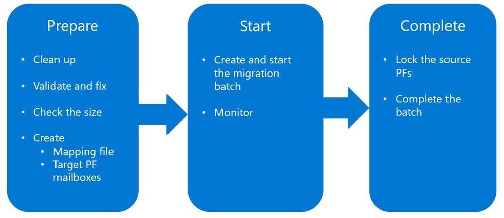 PFmigrationprep01.jpg