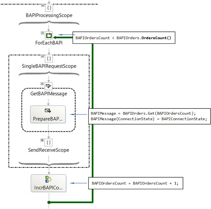 BAPI Processing Loop