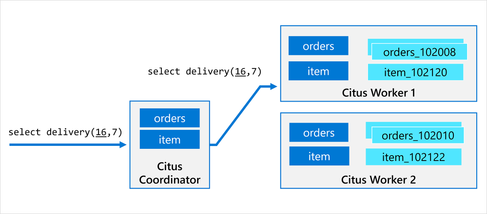 Figure 2: The Citus worker node handles the delegated procedure call as if it were the Citus coordinator.