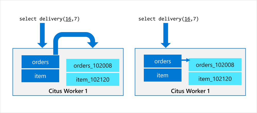 Figure 3: On the left: Before local execution, the worker connects to itself to query shards. On the right: After local execution, the Citus worker plans and executes a Postgres query on the shard in the same process.