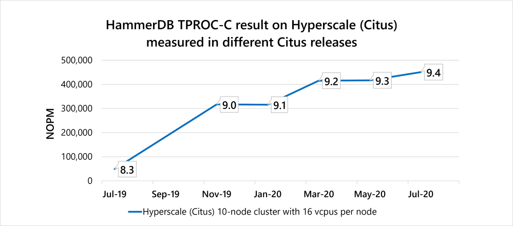 Figure 5:HammerDB TPROC-C performance across different Citus releases (using distributed functions from 9.0 onwards), measured on a 10-node Hyperscale (Citus) server group in Azure Database for PostgreSQL.