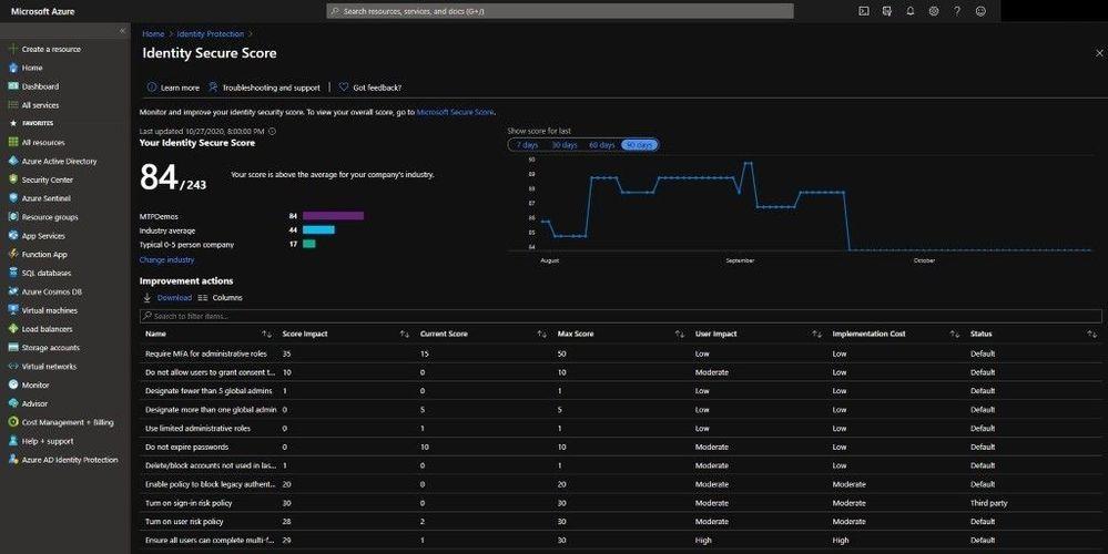 Azure Active DirectoryIdentity Protection