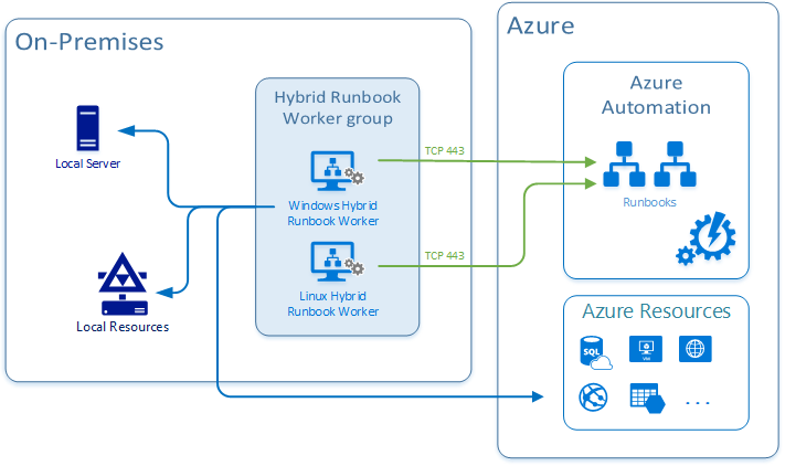 Azure-Automation-3.png