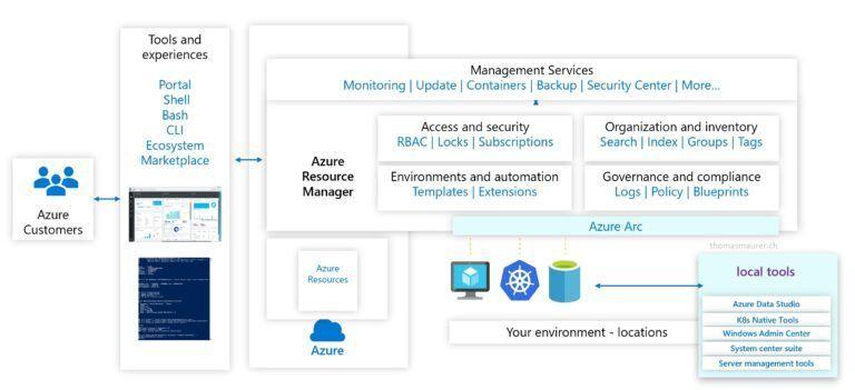 Azure-Arc-Management-Overview.jpg