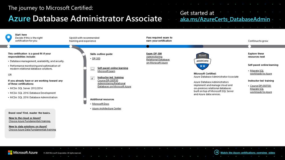 Azure Database Administrator Associate certification journey
